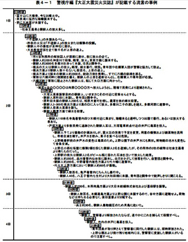 P2-2_「災害教訓の継承-1923関東大震災」より第4章・第2節「殺傷事件の発生」より「流言の事例」.jpg